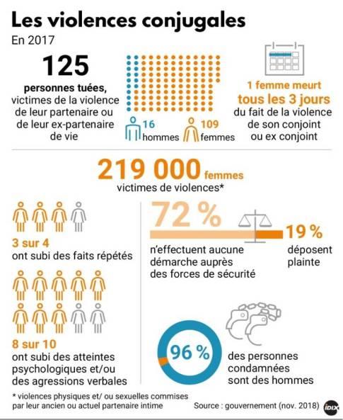 violences femmes 2017